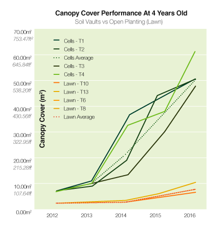 Canopy Cover Performance 4Years Old